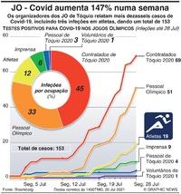 TÓQUIO 2020: Casos de Covid nos Jogos sobem 147% numa semana infographic