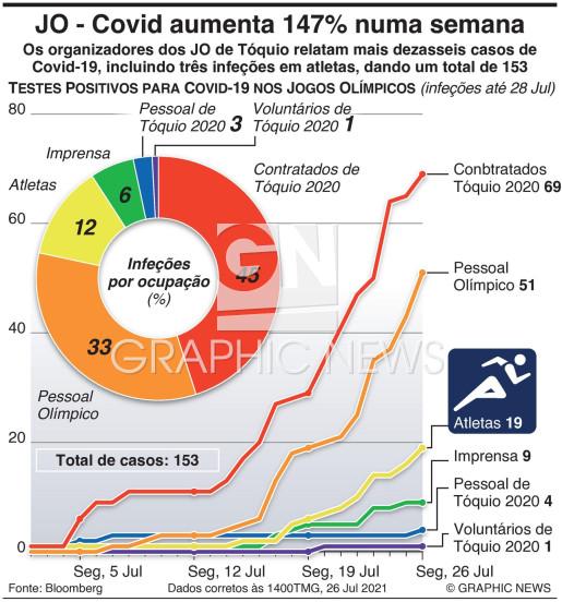 Casos de Covid nos Jogos sobem 147% numa semana infographic