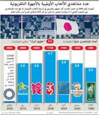 أعمال: عدد مشاهدي الألعاب الأولمبية بالأجهزة التلفزيونية infographic