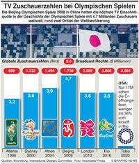 WIRTSCHAFT: Globale Zuschauerzahl bei Olymp. Spielen infographic