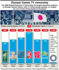 BUSINESS: Olympic global audience infographic