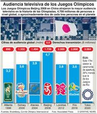 NEGOCIOS: Audiencia global de los Olímpicos infographic