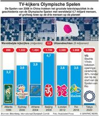 BUSINESS: Wereldwijd tv-publiek Spelen infographic