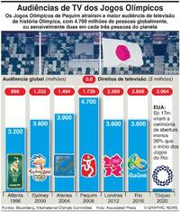 NEGÓCIOS: Audiências globais dos Jogos Olímpicos infographic