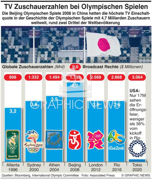 Globale Zuschauerzahl bei Olymp. Spielen infographic
