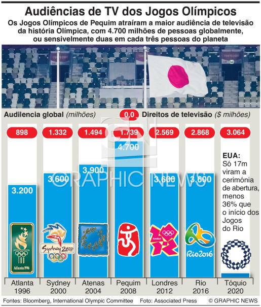 Audiências globais dos Jogos Olímpicos infographic
