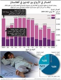 صراعات: الخسائر في الأرواح بين المدنيين في أفغانستان infographic