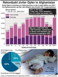 AFGHANISTAN: Rekordzahl ziviler Opfer infographic