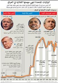 عسكري: الولايات المتحدة تنهي مهمتها القتالية في العراق infographic