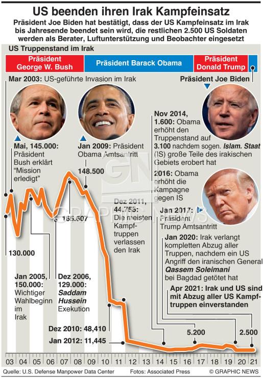 US Truppen im Irak  infographic