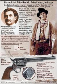 GESCHIEDENIS: Pistool dat Billy the Kid fataal werd, te koop infographic