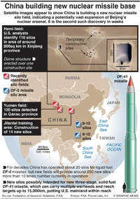 MILITARY: China's new nuclear missile base infographic
