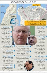 سياسة: الأزمة السياسية المتصاعدة في لبنان infographic