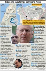 POLITIK: Libanon Krise infographic