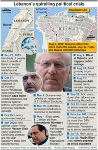 POLITICS: Lebanon crisis infographic
