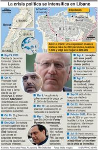 POLÍTICA: Crisis en Líbano infographic