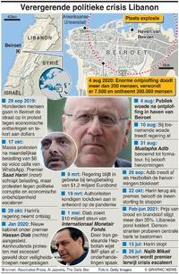 POLITIEK: Crisis Libanon infographic