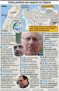 POLÍTICA: Crise no Líbano infographic