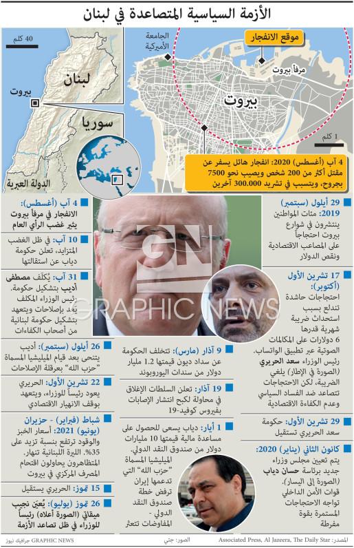 الأزمة السياسية المتصاعدة في لبنان infographic