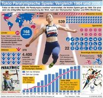TOKIO 2020: Entwicklung der Paralympischen Spiele infographic