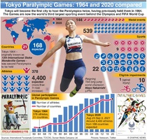 TOKYO 2020: Paralympic Games evolution infographic