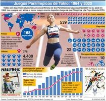 TOKIO 2020: Evolución de los Juegos Paralímpicos  infographic