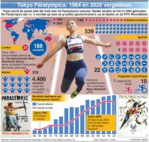 TOKYO 2020: Evolutie van de Paralympics infographic