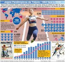 TÓQUIO 2020: Evolução dos Jogos Paralímpicos infographic