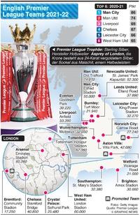 FUSSBALL: English Premier League Teams 2021-22 infographic