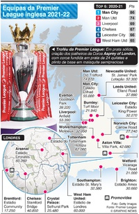 FUTEBOL: Equipas da Premier League inglesa 2021-22 infographic