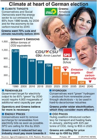 POLITICS: German election climate policy infographic