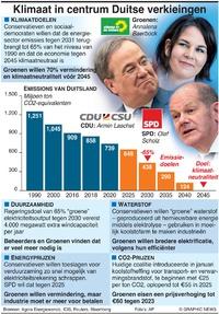 POLITIEK: Klimaatbeleid Duitse verkiezingen infographic