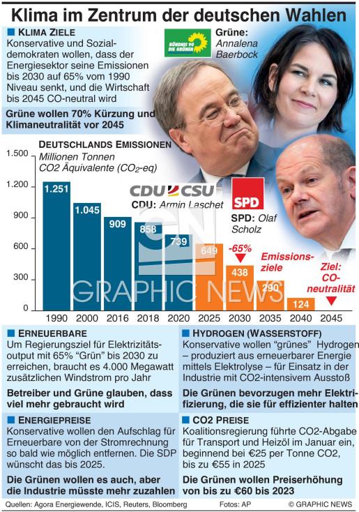 Deutsche Wahlen und Klimapolitik infographic