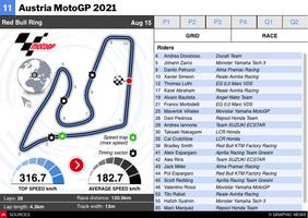 MOTOGP: Austrian MotoGP 2021 infographic