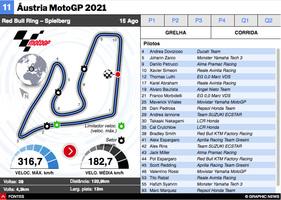 MOTOGP: MotoGP da Áustria 2021 infographic