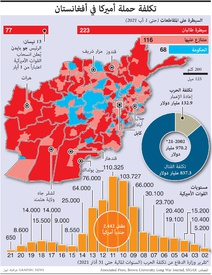 CONFLICT: Cost of U.S. Afghan conflict infographic