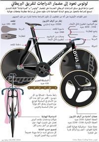 طوكيو 2020: لوتوس تعود إلى مضمار الدراجات للفريق البريطاني infographic