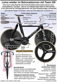 TOKIO 2020: Team GB auf revolutionärem Lotus Fahrrad infographic