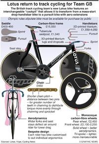 TOKYO 2020: Team GB ride revolutionary Lotus bike infographic