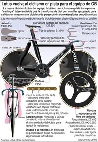 TOKIO 2020: Revolucionaria bicicleta Lotus del equipo británico  infographic
