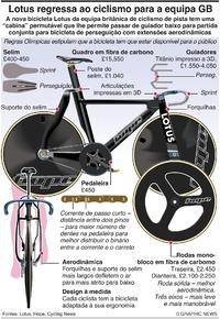 TÓQUIO 2020: Revolucionária bicicleta Lotus da equipa britênica infographic