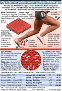 TOKiO 2020: Olympische Leichtathletik Laufstrecke infographic