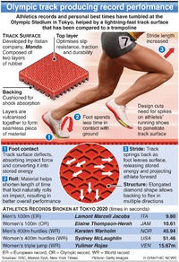 TOKYO 2020: Olympic athletics track surface infographic