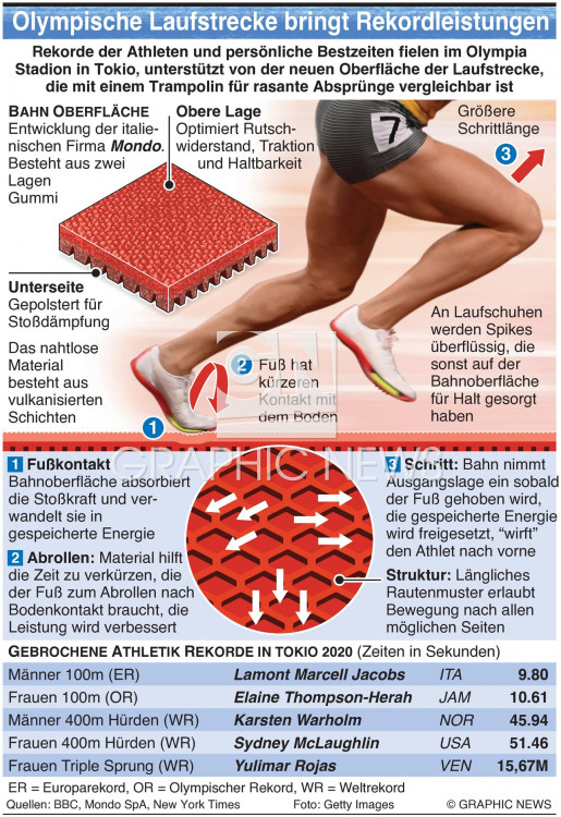 Olympische Leichtathletik Laufstrecke infographic