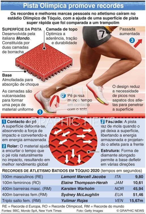 Superfície da pista Olímpica de atletismo infographic