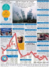 إرهاب: الإرهاب بعد هجمات 11 أيلول infographic