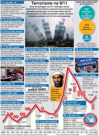 TERRORISME: Aanslagen sinds 9/11 infographic