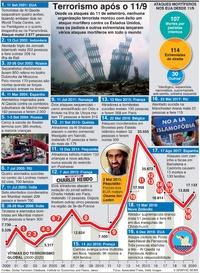TERRORISMO: Ataques desde o 11 de setembro infographic