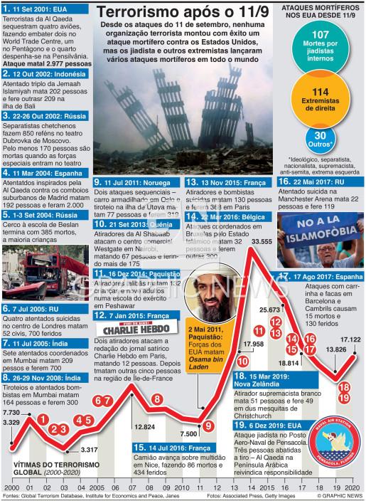 Ataques desde o 11 de setembro infographic