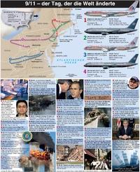 TERRORISMUS: Ablauf des 11. September 2001 infographic